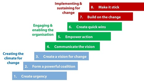 Business Transformation - how to transform | Business Transformation | Scoop.it