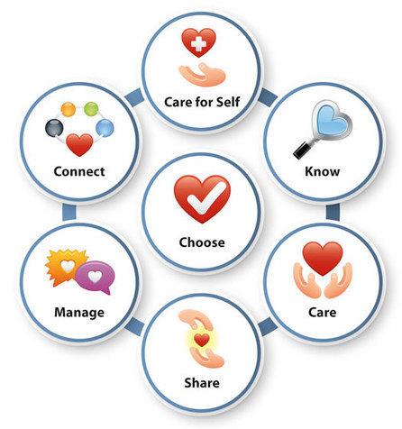 NERMEM | Tips & Ideas | Scoop.it