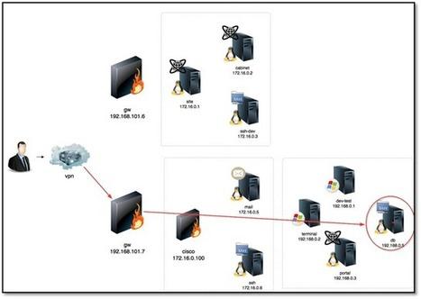#Security: Test Lab V8: #JavaDev and #DB #Java | #Security #InfoSec #CyberSecurity #Sécurité #CyberSécurité #CyberDefence & #DevOps #DevSecOps | Scoop.it