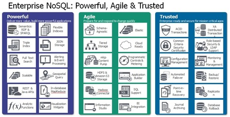 Reference Data Management - Best with Enterprise NoSQL | MarkLogic | MarkLogic - Enterprise NoSQL Database | Scoop.it