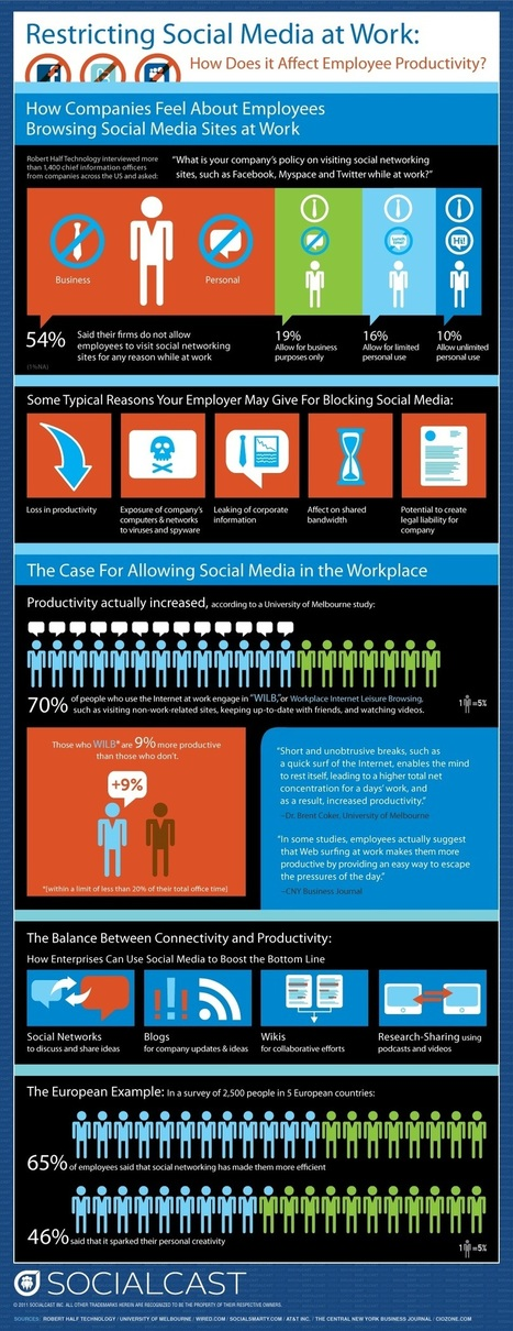 Restricitn Social Media at Work? An infographic... | Social Media, Communications and Creativity | Scoop.it