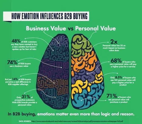 How Personal Emotions Fuel B2B Purchases - Forbes   neuro design   Scoop.it
