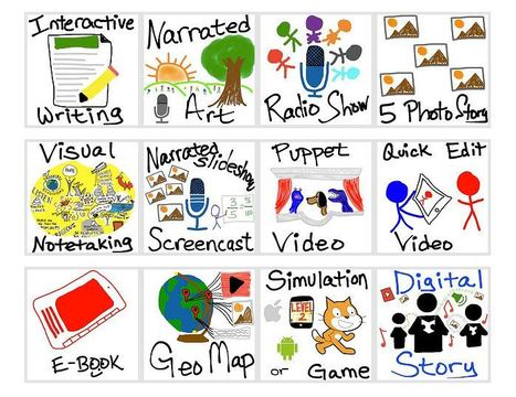 Show What You Know with Media » What do you want to create today? | iPads in Education | Scoop.it