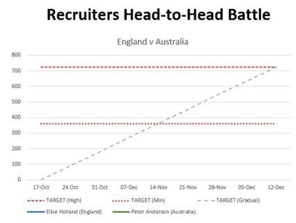 Recruiters Head to Head Battle (England v Australia) - Prospectus | MultiValue News | Scoop.it