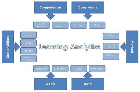 Learning Analytics – Análisis del aprendizaje | Social Network Analysis | Scoop.it