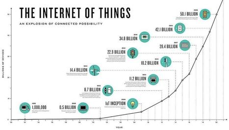 SemiWiki.com - Qucik History of the Internet of Things.. | Surviving with Android | Scoop.it