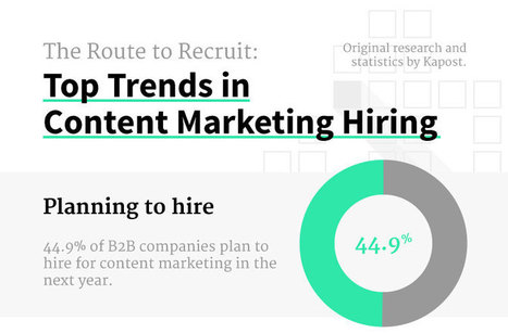 Top Trends In Content Marketing Hiring (Infographic) - Business 2 Community | Digital-News on Scoop.it today | Scoop.it