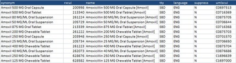 rxNorm Drug API: The Daily REST library entry for Excel and GAScript   desktop liberation   Scoop.it