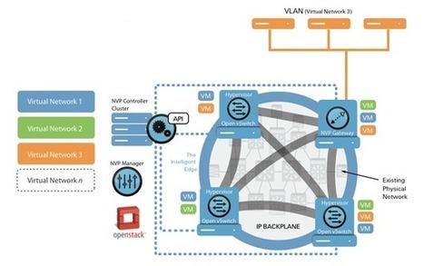 Le marché de la Virtualisation un marché d'avenir | Virtual MailCube | Virtualisation : appliance virtuelle | Scoop.it