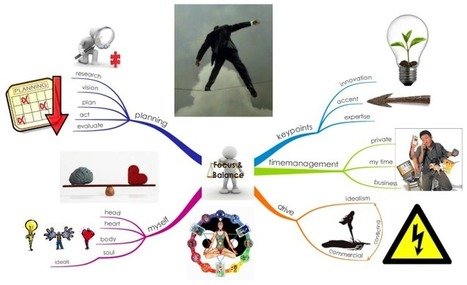 Focus & Balans free mind map download | Training and development | Scoop.it