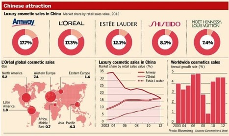 La Stratégie de L'Oréal Chine en 2013 - Marketing en Chine | L'Oréal in China and in France | Scoop.it