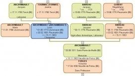 Des ancêtres très mobiles : méthodologie d'une ascendance. | L'écho d'antan | Scoop.it