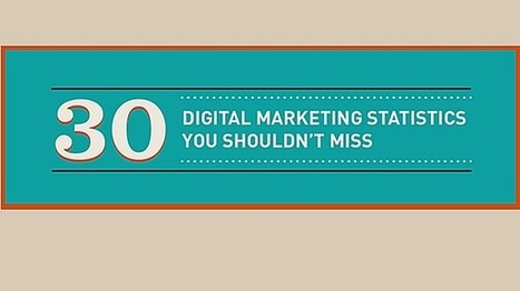 30 Digital Marketing Statistics You Shouldn't Miss [Infographic] | Technology and Marketing | Scoop.it