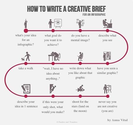 Cómo escribir el brief de una infografía: 7 pasos | Orientar | Scoop.it