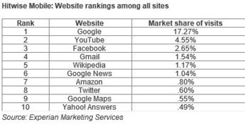 Top Mobile Web Destinations by Category: Google (News), ESPN (Sports), Amazon (Shopping)...   Azon Elite Insiders   Scoop.it