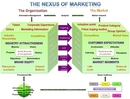 What is Marketing? Definition of marketing | Marketing opérationnel | Scoop.it