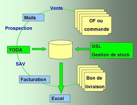 Logiciel gratuit solti YODA Fr 2012 Licence gratuite Outil CRM professionnel destiné aux artisans, TPE et PME   Logiciel Gratuit Licence Gratuite   Scoop.it