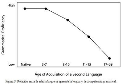 El bilingüismo: del mito a la realidad | Asómate | Educacion, ecologia y TIC | Scoop.it