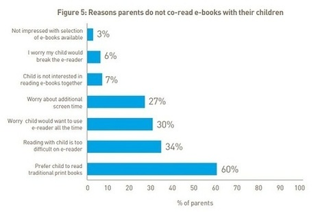 Parents and Children Prefer Reading Print Books Together Over E-Books, Study ... - Digital Book World | eBooks and libraries | Scoop.it