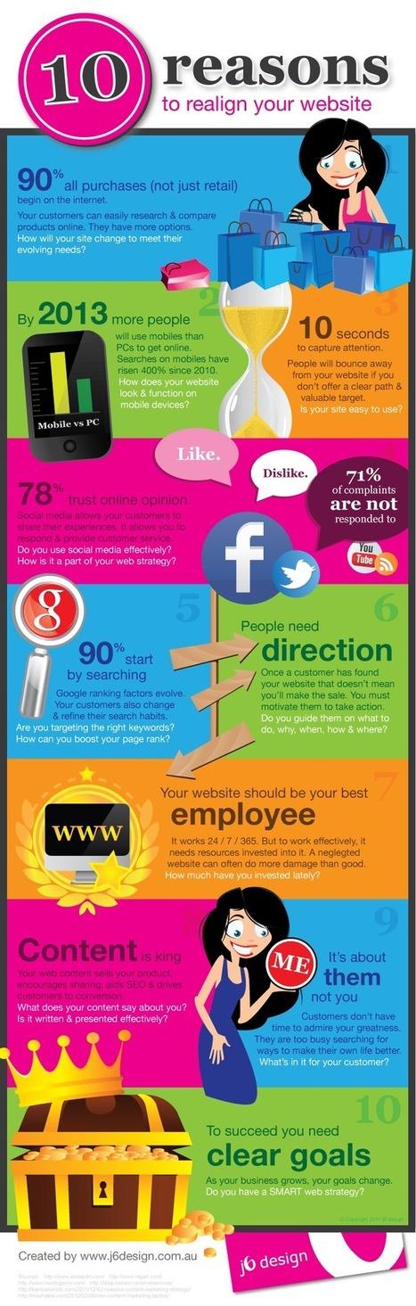 Ten reasons to realign your website | Binterest | Scoop.it