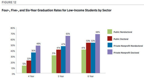 Low-Income Students Succeed at Small Private Colleges | SCUP Links | Scoop.it