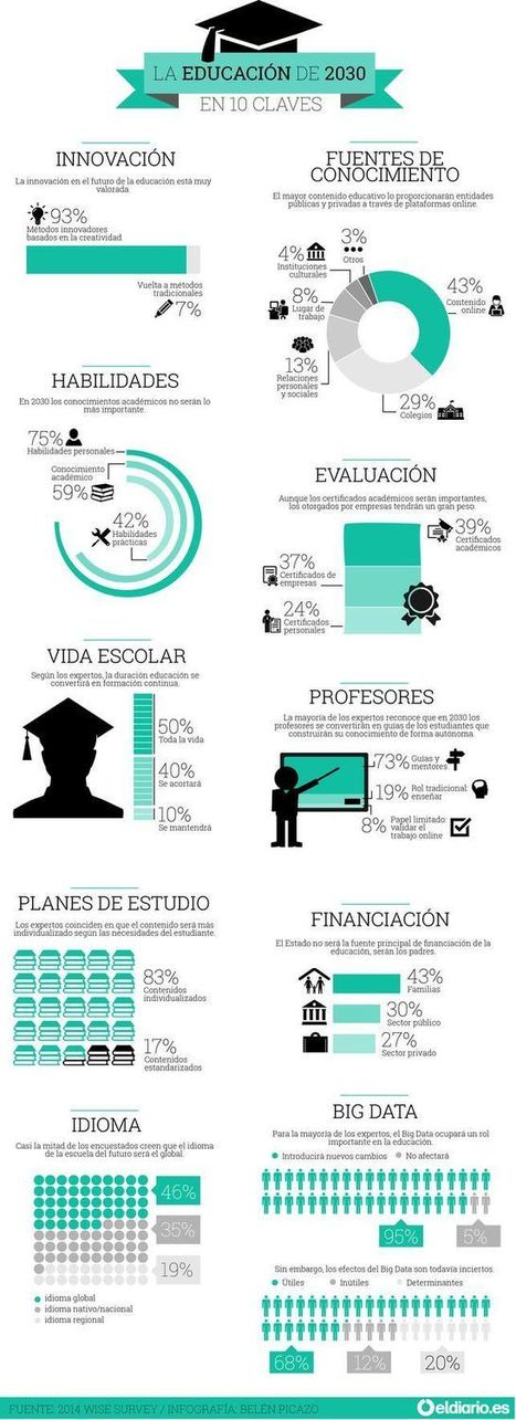 La educación de 2030 en 10 claves #infografia #infographic #education | e-learning y tenología educativa | Scoop.it