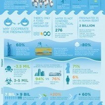 Fresh water for all | Visual.ly | Yr 7 Geog - Water | Scoop.it
