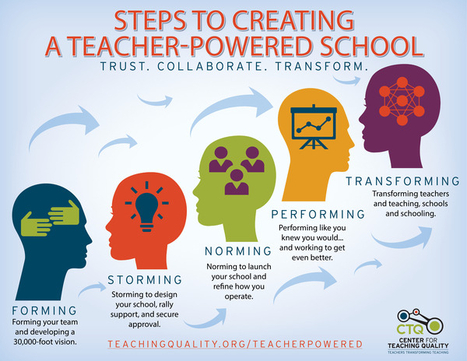 Steps to Creating a Teacher-Powered School | CTQ | learning21andbeyond | Scoop.it