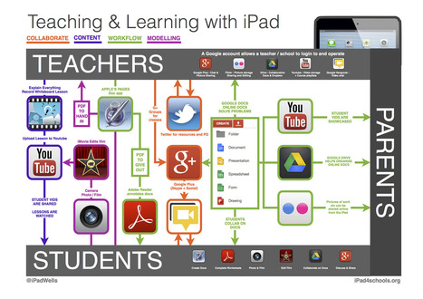 School iPad App Map | IPads- how can we use them in the classroom? | Scoop.it