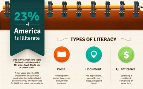 Did you know that 23% of America is illiterate? | college and career ready | Scoop.it