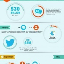 Which Brands Rule Twitter? | Visual.ly | Personal Branding and Professional networks | Scoop.it