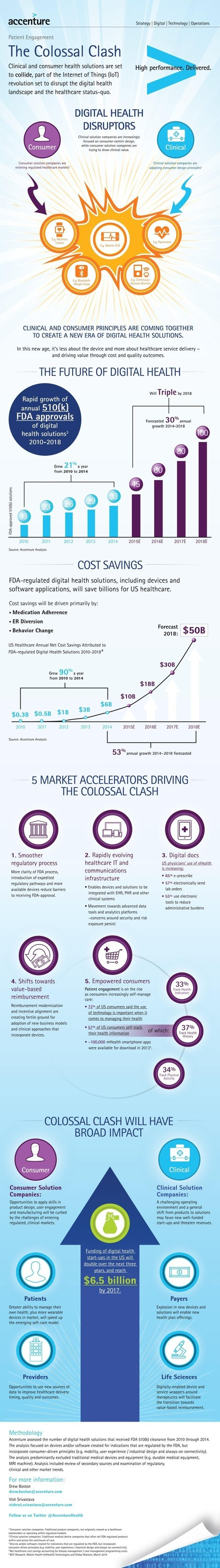 Digital Health Landscape Disrupted By This Colossal Clash [INFOGRAPHIC] | Latest mHealth News | Scoop.it