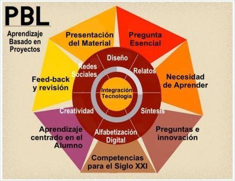 12 Recursos para Iniciarte en el Aprendizaje Por Proyectos | PBL, proyectando futuro. | Scoop.it