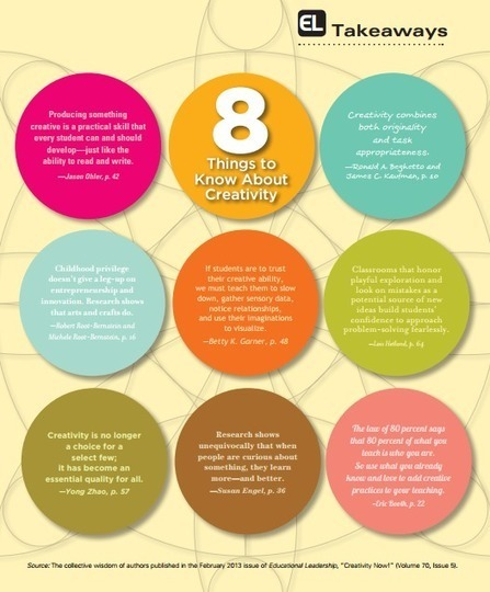 8 Things to Know about Creativity ( Cool Poster ) ~ Educational Technology and Mobile Learning | Tech Geek | Scoop.it