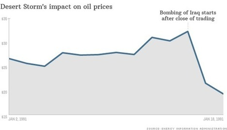 Impact of war on stocks and oil | american Switzerland tax evasion deal | Scoop.it
