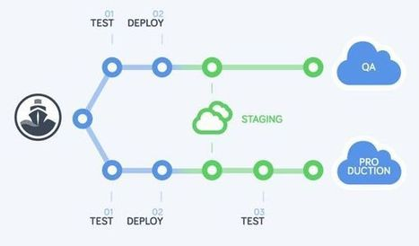 Codeship: Continuous Integration and Delivery Made Simple - Tuts+ Code Tutorial | Web things (english) | Scoop.it