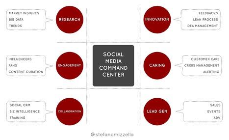 Gli obiettivi strategici di un Social Media Command Center | Social Media Scape | Come fare Social Media Marketing | Scoop.it