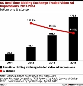 Real-time bidding: changing the way digital video ads are served   Digital Advertising Innovation   Scoop.it