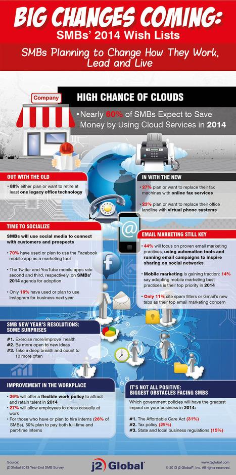Qué esperan los emprendedores de 2014 #infografia #infographic #entrepreneurship | Emprendimiento | Scoop.it