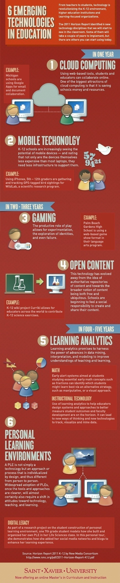 6 Emerging Technologies In Education | Technology Education and History | Pinterest | Technology in the Upper Primary Classroom | Scoop.it