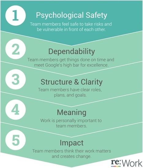 Google's five key success factors for effective teams | immersive media | Scoop.it