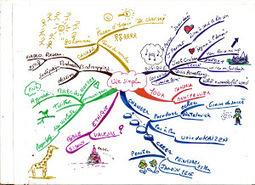 Pensée visuelle, mindmapping, Prezi...: Twitter comme outil d'apprentissage | mes liens | Scoop.it