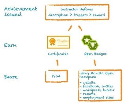 Achievements - Blackboard Help | Blackboard Basics and other software | Scoop.it