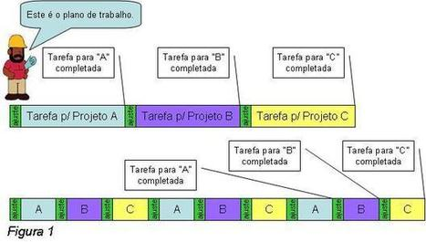 As Cinco Doenças do Gerenciamento de Projetos - 1: Multitarefa Nociva | Heptagon | Multitasking | Scoop.it