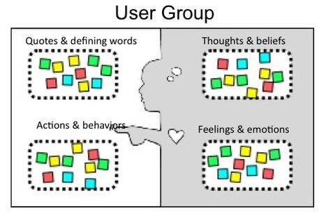 Empathy Map   Expertiential Design   Scoop.it
