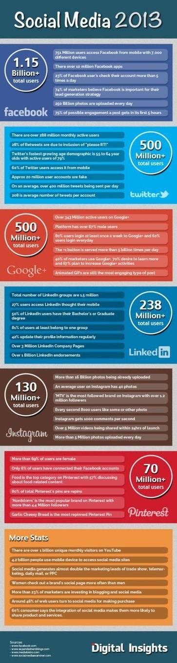 Social Media: Important Stats And Facts - Infographic | Personal Branding and Professional networks | Scoop.it