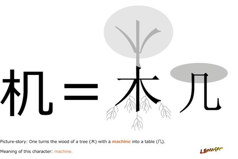 How to create mnemonics for general or abstract character components | Chinese Language is not that Hard | Scoop.it