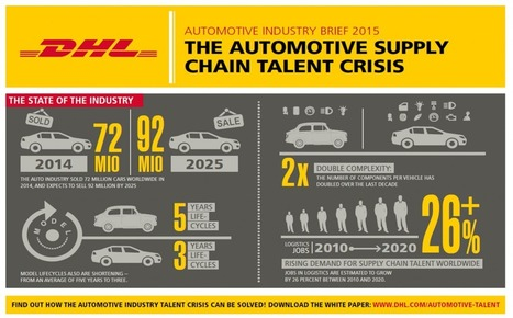 Five Alternatives to Solve the Automotive Industry Talent Crisis   eft - Supply Chain & Logistics Business Intelligence   Supply chain talent   Scoop.it