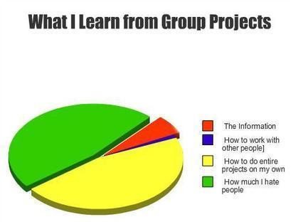 How to Deal with Group Projects | Using Google Drive in the classroom | Scoop.it