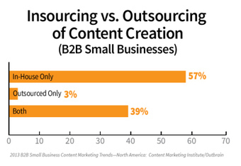 6 Signs That B2B Small Businesses Have Big Plans for Content Marketing | Writer, Book Reviewer, Researcher, Sunday School Teacher | Scoop.it